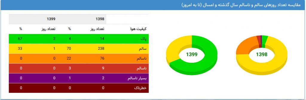 آلودگی هوای اصفهان + علل و مناطق پرخطر آلودگی